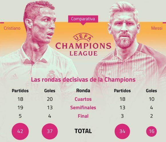Infografía que compara la actuación de Cristiano Ronaldo y Lionel Messi en la Liga de Campeones. Autor: AS.
