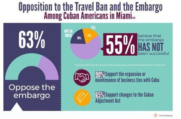 La inmensa mayoría de los cubanos en Miami se oponen al bloqueo y apoyan relaciones normales entre los dos países.