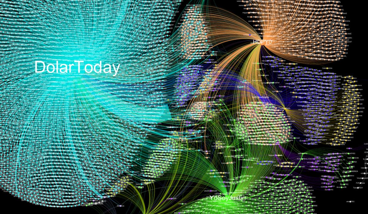 Gráfico de red generado por la aplicación Gephi.