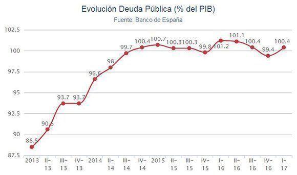Deuda pública española aumenta a 100,4% del PIB en primer trimestre