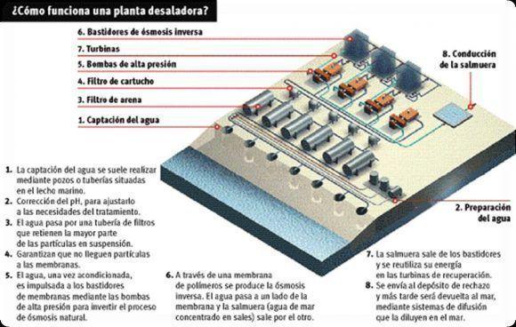 ¿Cómo funciona una planta desaladora?