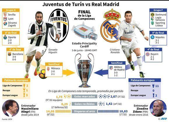 Así llegan la Juventus y el Real Madrid a la final de la Champions. Vía AFP.