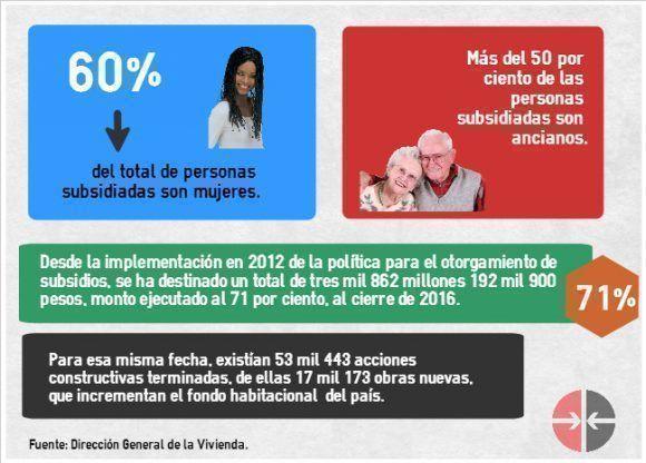 Algunos datos de interés. Infografía: Cinthya García/ Cubadebate.