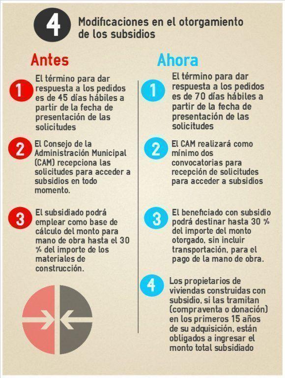 ¿Conocía usted estos cambios? Infografía: Cinthya García/ Cubadebate.