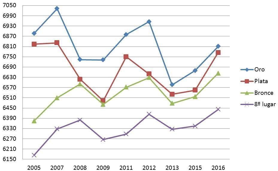 Comportamiento del heptatlón en Campeonatos Mundiales y Juegos Olímpicos (2005-2016) / Archivo personal