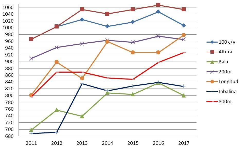Evolución de las marcas de Yorgelis Rodríguez entre los años 2011 y 2017 (los datos están expresados en los puntos obtenidos por cada registro) / Archivo personal