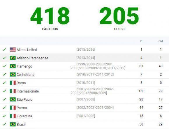 Estadísticas de Adriano de acuerdo con el sitio web ceroacero.es.
