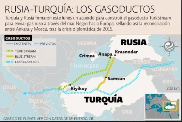gasoductos-ruso-turcos