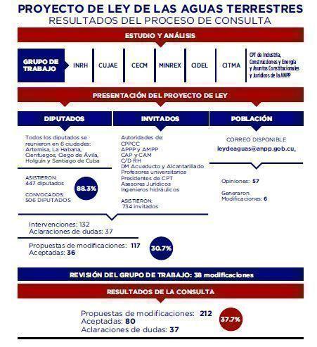 Infografía con detalles sobre el Proyecto de Ley de Aguas Terrestres.
