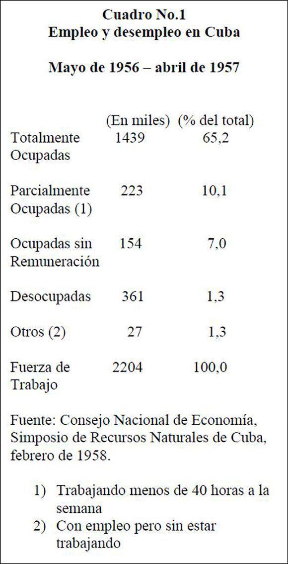 tabla-estadisticas-cuba-antes-de-1959