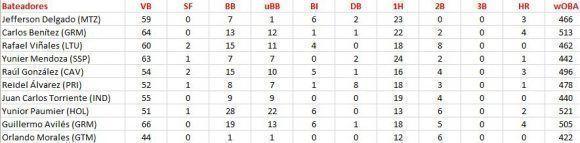 ¿Los diez primeros en AVE ofensivo son también los punteros en wOBA? Archivo del autor.