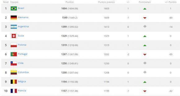 México sube posiciones en el Ranking FIFA