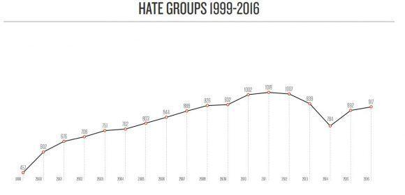 grupos-de-odio-en-eeuu