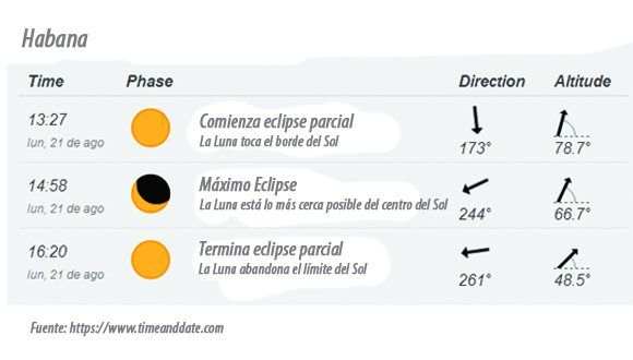 horario-eclipse-sol-habana