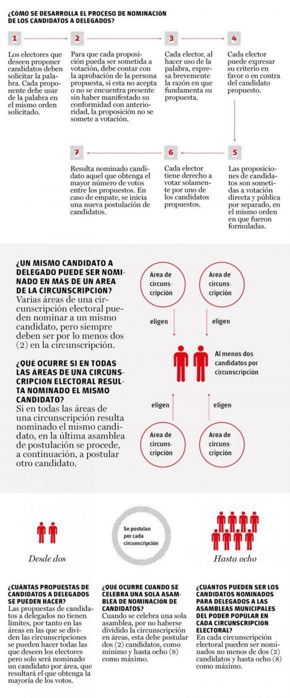 infografias-elecciones-en-cuba-3