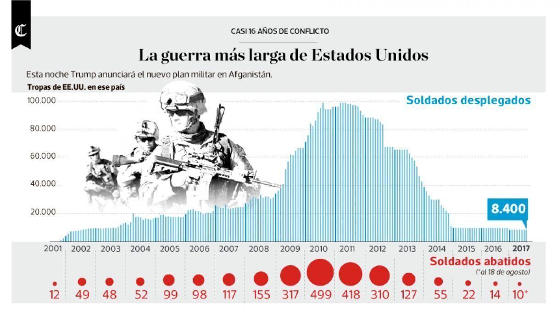 La guerra más larga de Estados Unidos. Infografía: El Comercio.