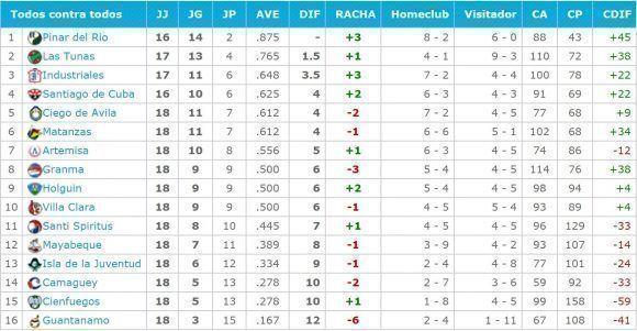 Tabla de posiciones luego de seis subseries. Fuente: beisbolencuba.com