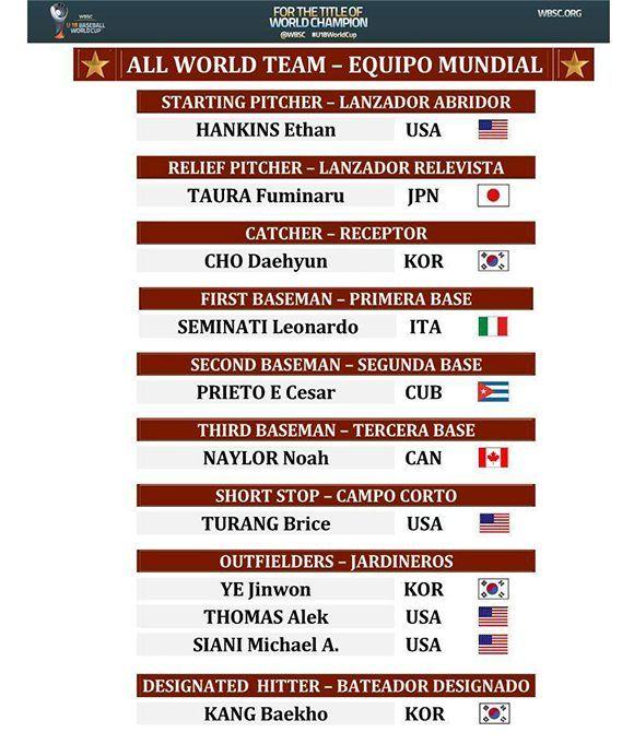mundial-sub-18-equipo-todos-estrellas