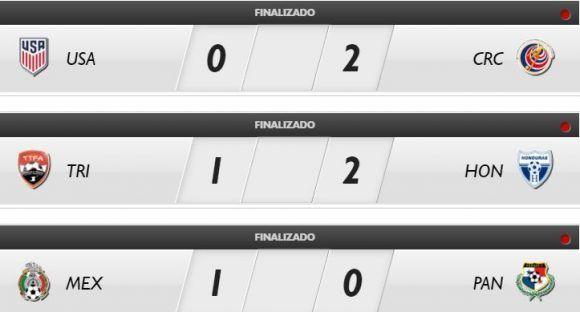 Fuente: CONCACAF.