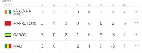 tabla-de-posiciones-africa