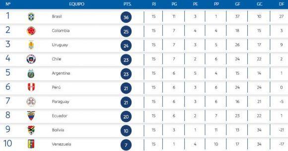 Fuente: CONMEBOL.