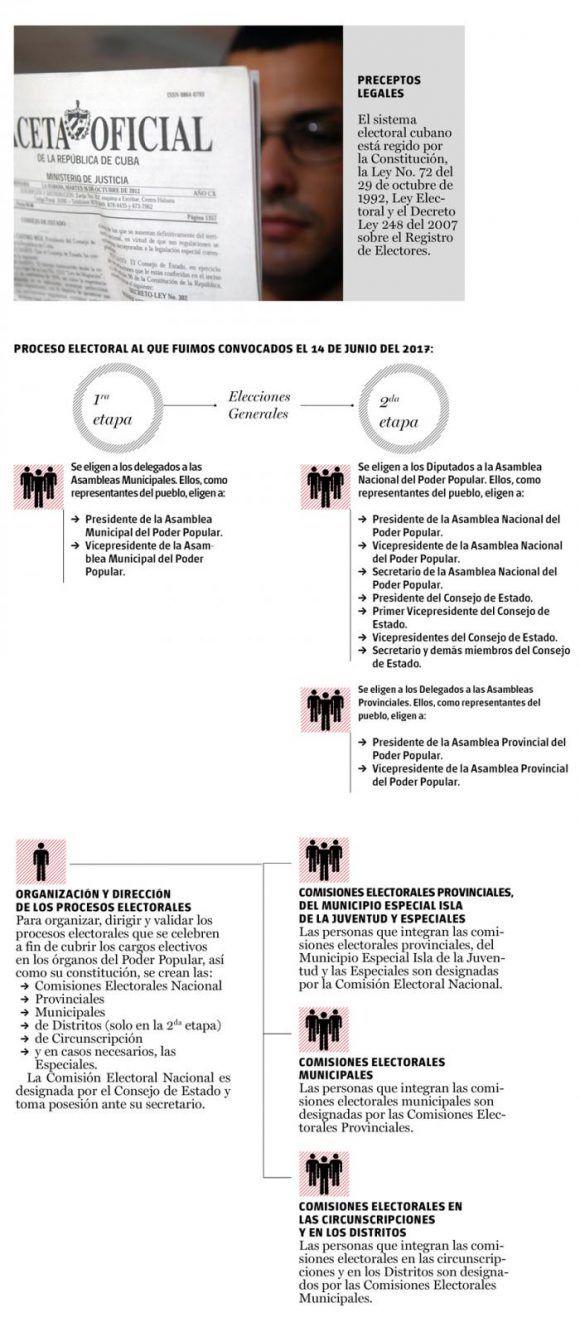 Infografía: Dariagna Steyners y Fabio Vázquez/ Granma.