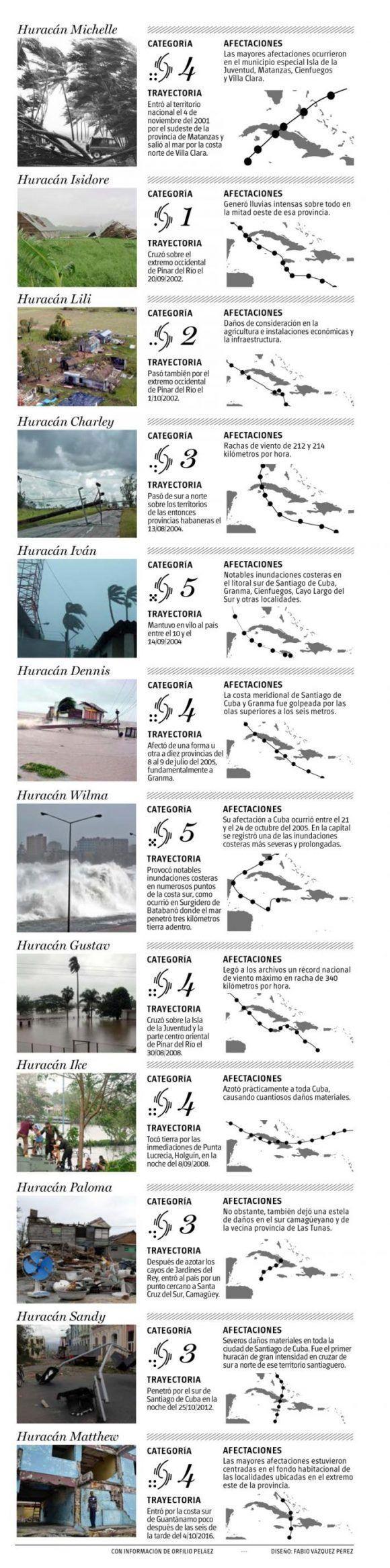 huracanes-en-cuba-inforgrafia