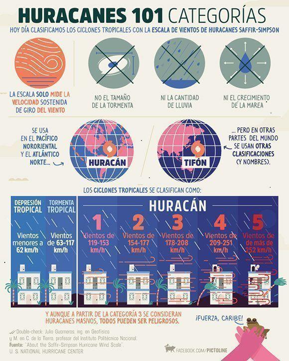 infografia-huracanes