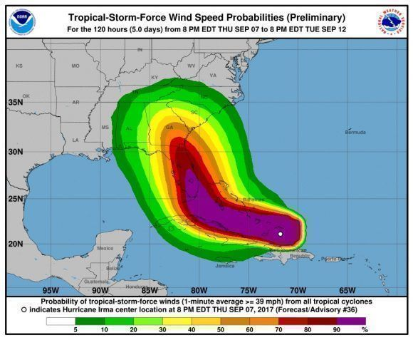 Proyección de las fuerzas de los vientos.