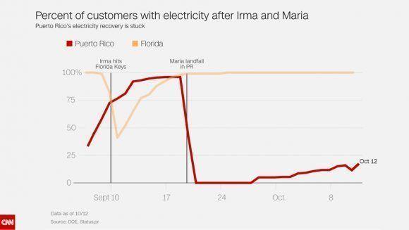 Comparación de la recuperación eléctrica entre Florida con el Irma y Puerto Rico con María. Fuente: CNN