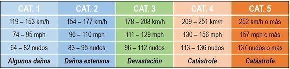 Escala de Vientos Huracanados de Saffir-Simpson. Fuente: NHC. Diseño: Danier Ernesto González