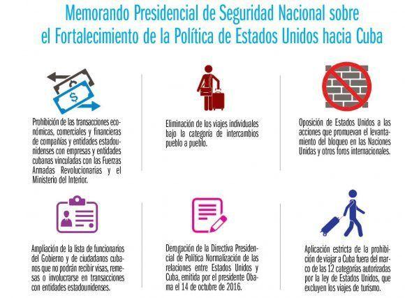 infografia-cubavsbloqueo-2