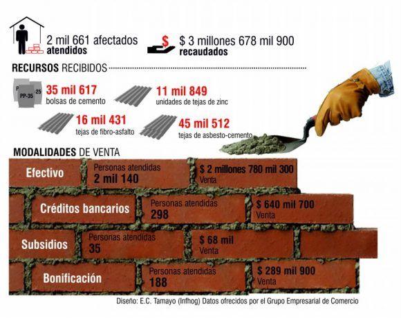 infografia_construccion_recuperacion