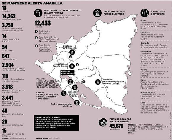 Afectaciones causadas por la tormenta Nate en Nicaragua. Infografía: Isaac Espinoza/ El Nuevo Diario.