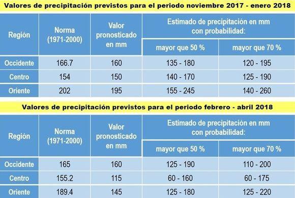 Fuente: Centro del Clima del Instituto de Meteorología. Diseño para la web: DEG.