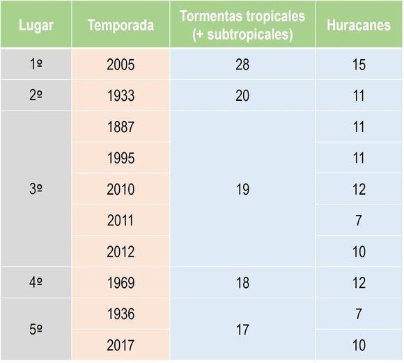 Fuente: HURDAT2, Centro Nacional de Huracanes (CNH). Diseño: DEG.