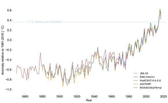 Anomalía de la temperatura global desde 1850 hasta 2017. OMM/ONU.