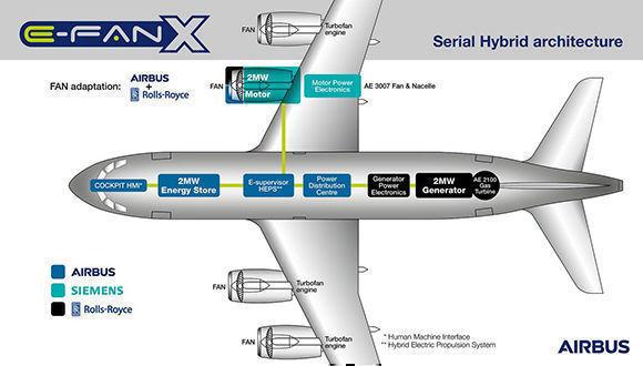 Infografía que explica. Foto tomada de la página oficial de Airbus.