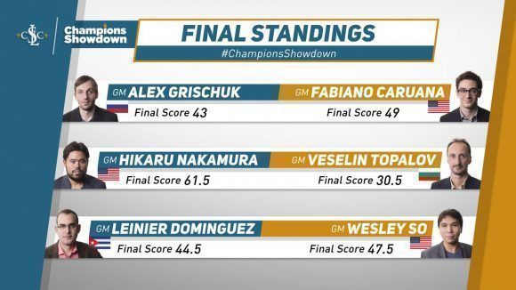 Resultados de la Champions Showdown.