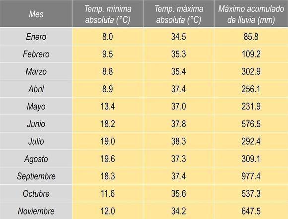 Las temperaturas más frías, las más cálidas y los mayores acumulados de lluvia registrados por las estaciones meteorológicas entre enero y noviembre. Fuente: INSMET. Diseño: DEG.