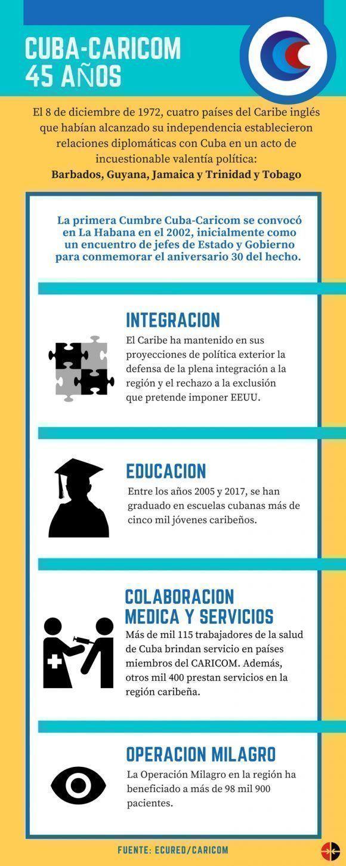 Infografía: Leysi Rubio/ Cubadebate