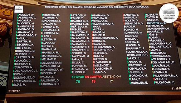 Congreso del perú contra destitución del presidente. Foto: @congresoperu/ Twitter