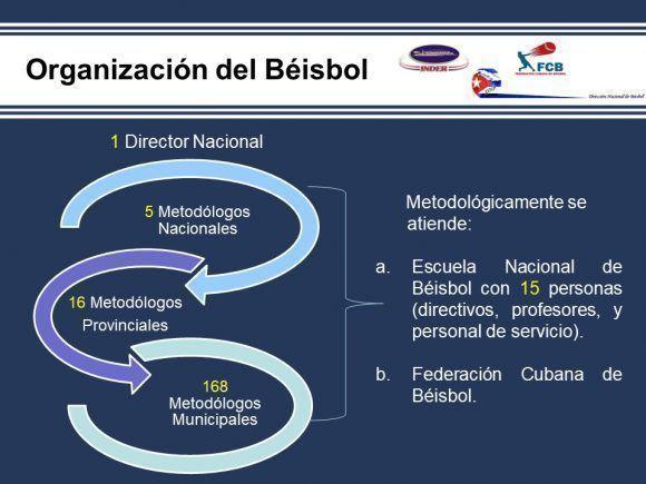 Organización del béisbol en Cuba. Fuente: Comisión Nacional.
