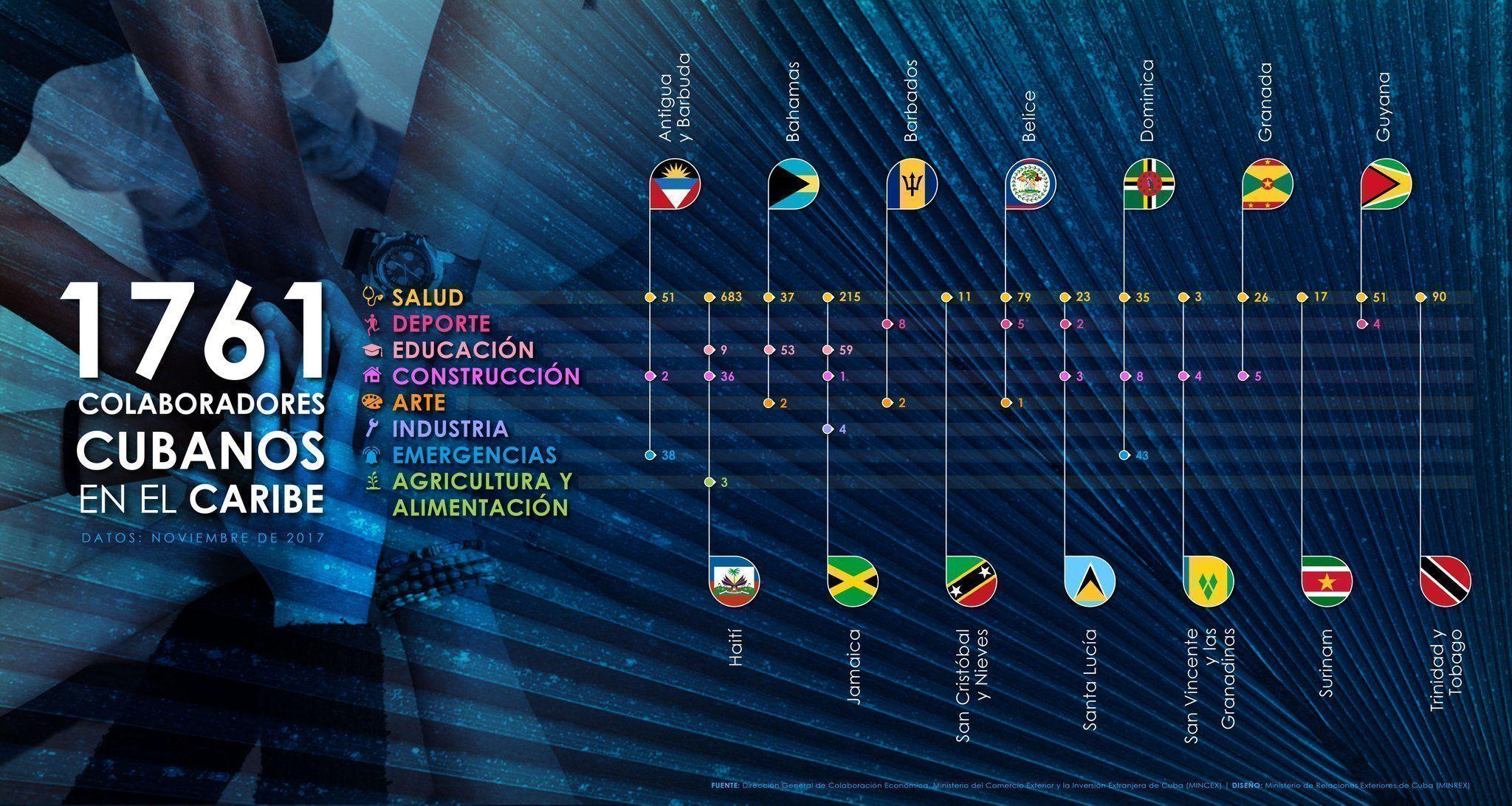 Infografía: @CubaMINREX