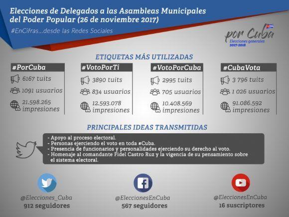 Fuente: Comisión Electoral Nacional