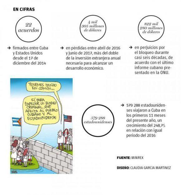 infografia-relaciones-cuba-estados-unidos