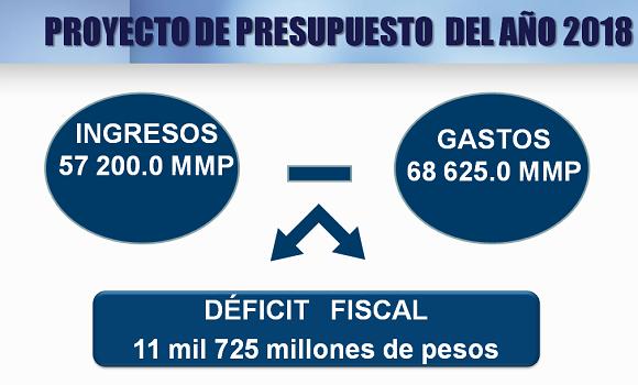 presupuesto-para-el-ano-2018