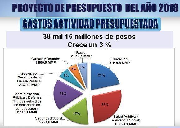 proyecto-gastos-actividad-presupuestada-para-2018