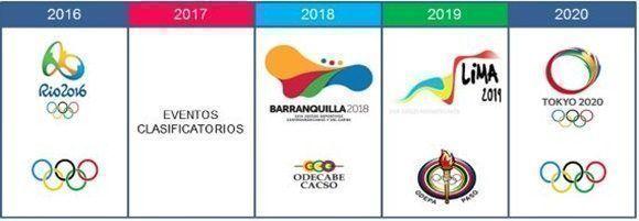 La ruta crítica del deporte cubano de cara a Tokio 2020.