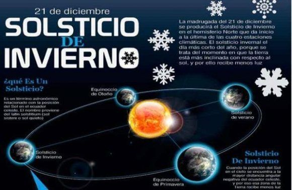 Resultado de imagen de solsticio de invierno